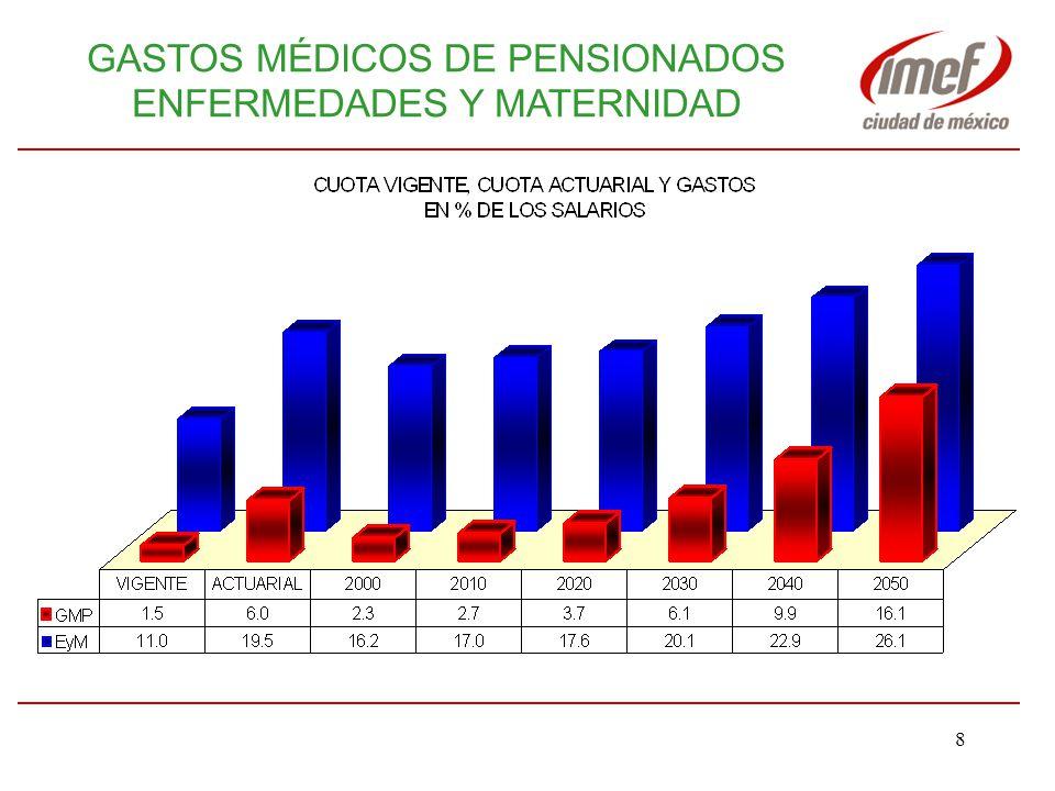 7 RETOS El crecimiento de los gastos médicos de los asegurados, pensionados y derechohabientes, derivados del aumento y envejecimiento de esos colectivos.