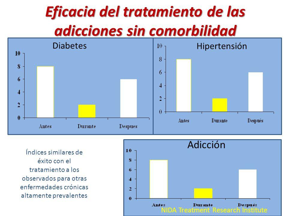 NIDA Treatment Research Institute Diabetes Hipertensión Adicción Eficacia del tratamiento de las adicciones sin comorbilidad Índices similares de éxit