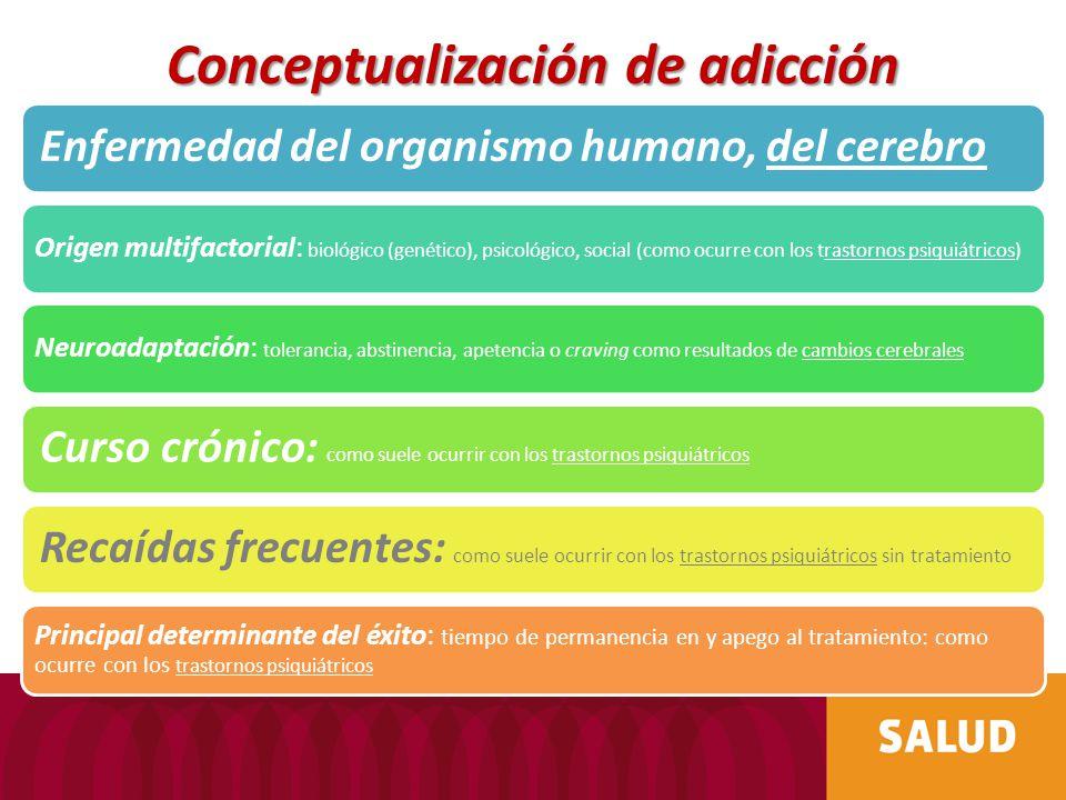 Conceptualización de adicción Enfermedad del organismo humano, del cerebro Origen multifactorial: biológico (genético), psicológico, social (como ocur
