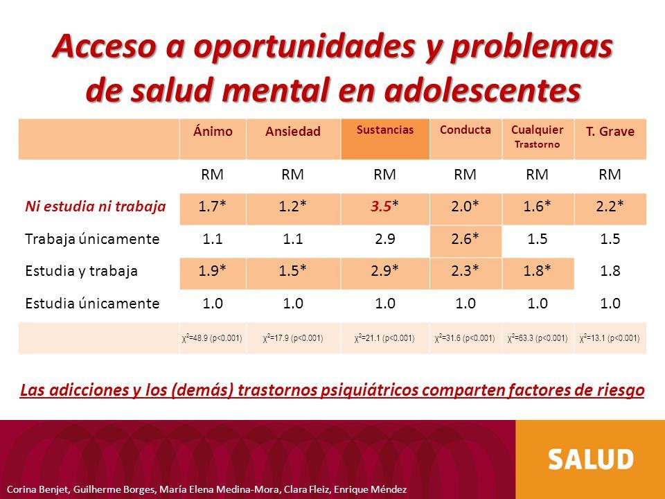 Acceso a oportunidades y problemas de salud mental en adolescentes ÁnimoAnsiedad SustanciasConductaCualquier Trastorno T. Grave RM Ni estudia ni traba