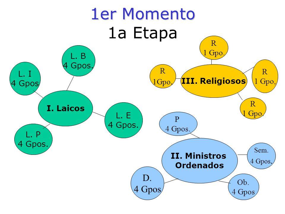 1er Momento 1er Momento 1a Etapa I. Laicos L. I 4 Gpos L. P 4 Gpos. L. B 4 Gpos. L. E 4 Gpos. III. Religiosos II. Ministros Ordenados R 1 Gpo. R 1 Gpo
