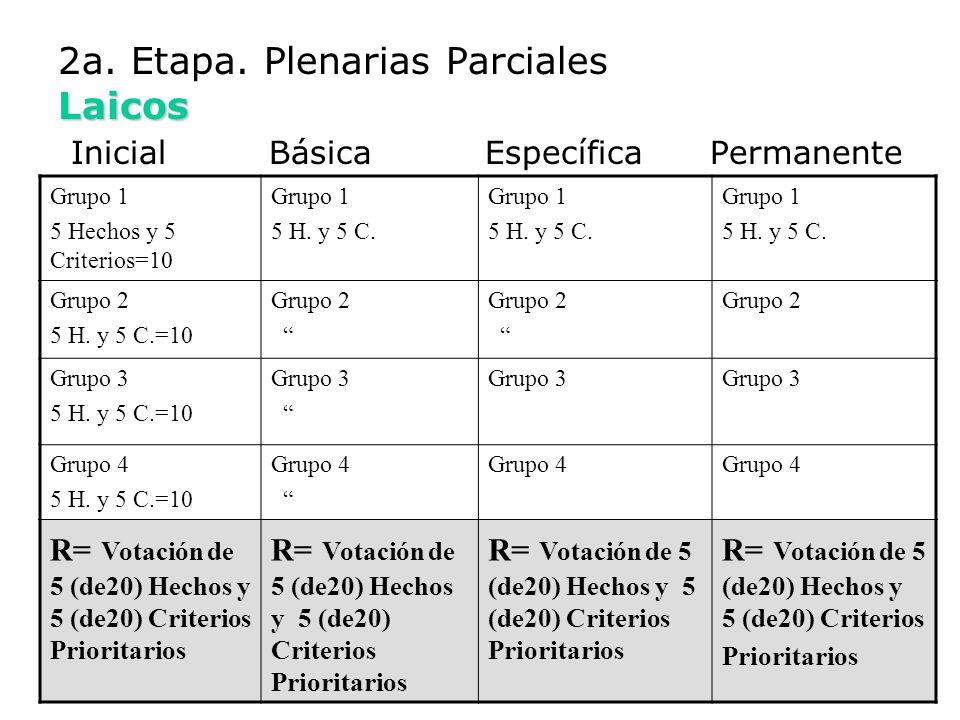 Laicos 2a. Etapa. Plenarias Parciales Laicos Inicial Básica Específica Permanente Grupo 1 5 Hechos y 5 Criterios=10 Grupo 1 5 H. y 5 C. Grupo 1 5 H. y