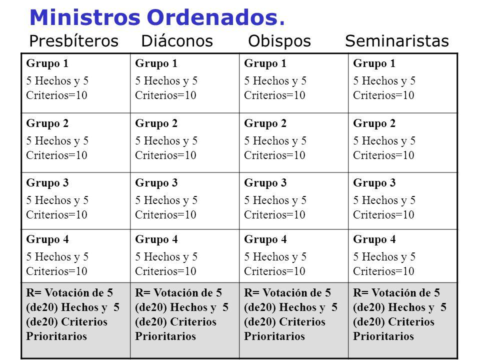 Ministros Ordenados. Presbíteros Diáconos Obispos Seminaristas Grupo 1 5 Hechos y 5 Criterios=10 Grupo 1 5 Hechos y 5 Criterios=10 Grupo 1 5 Hechos y