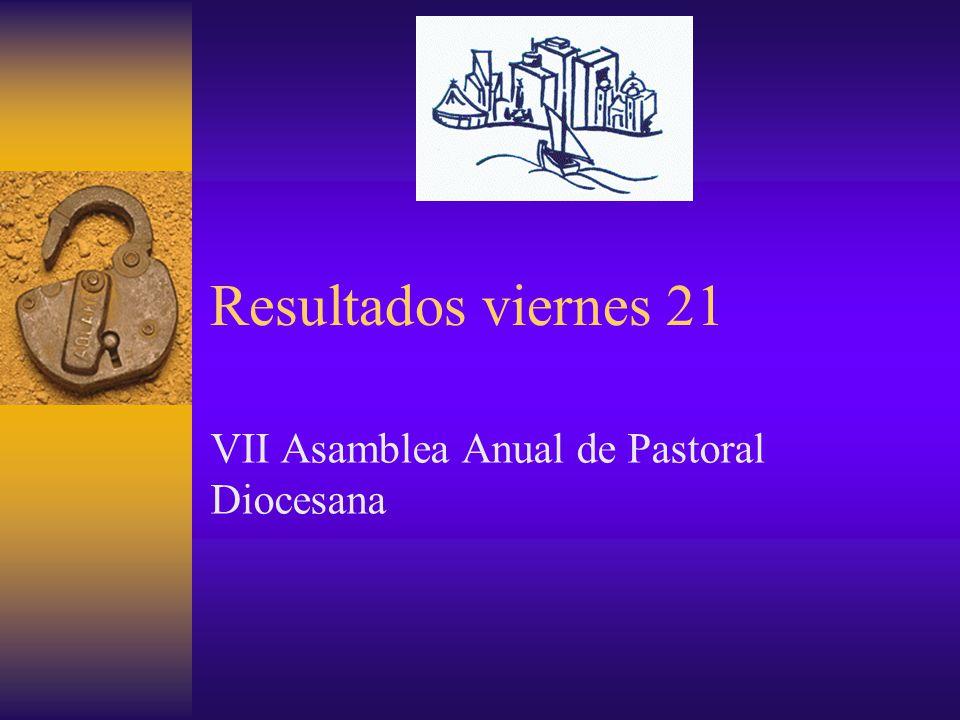 Resultados viernes 21 VII Asamblea Anual de Pastoral Diocesana