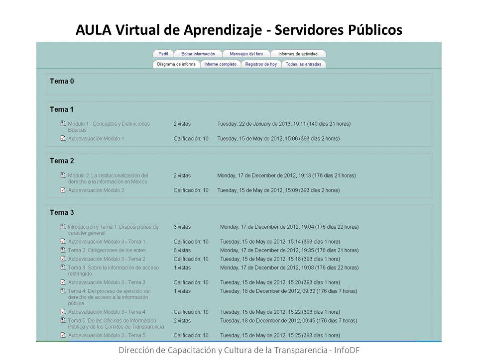 AULA Virtual de Aprendizaje - Servidores Públicos Dirección de Capacitación y Cultura de la Transparencia - InfoDF