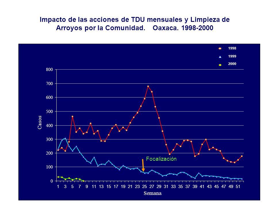 Impacto de las acciones de TDU mensuales y Limpieza de Arroyos por la Comunidad. Oaxaca. 1998-2000 Focalización 91113151719212325272931333537394143454