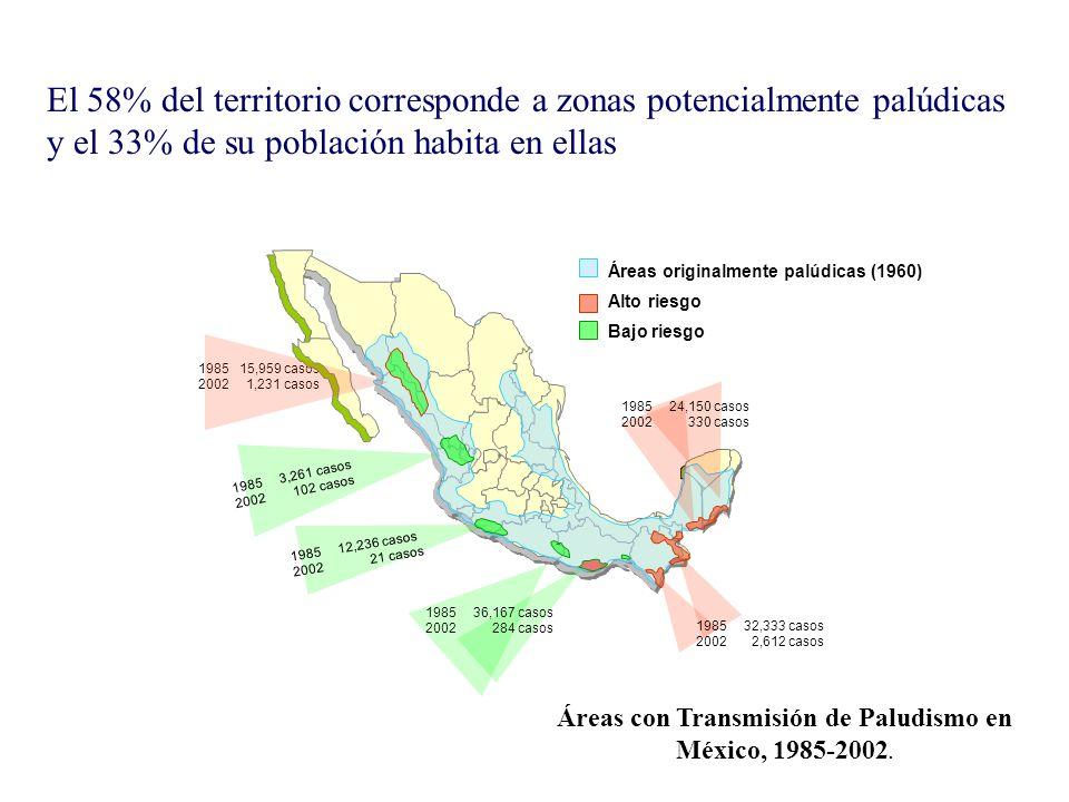 El 58% del territorio corresponde a zonas potencialmente palúdicas y el 33% de su población habita en ellas 1985 15,959 casos 2002 1,231 casos 1985 3,