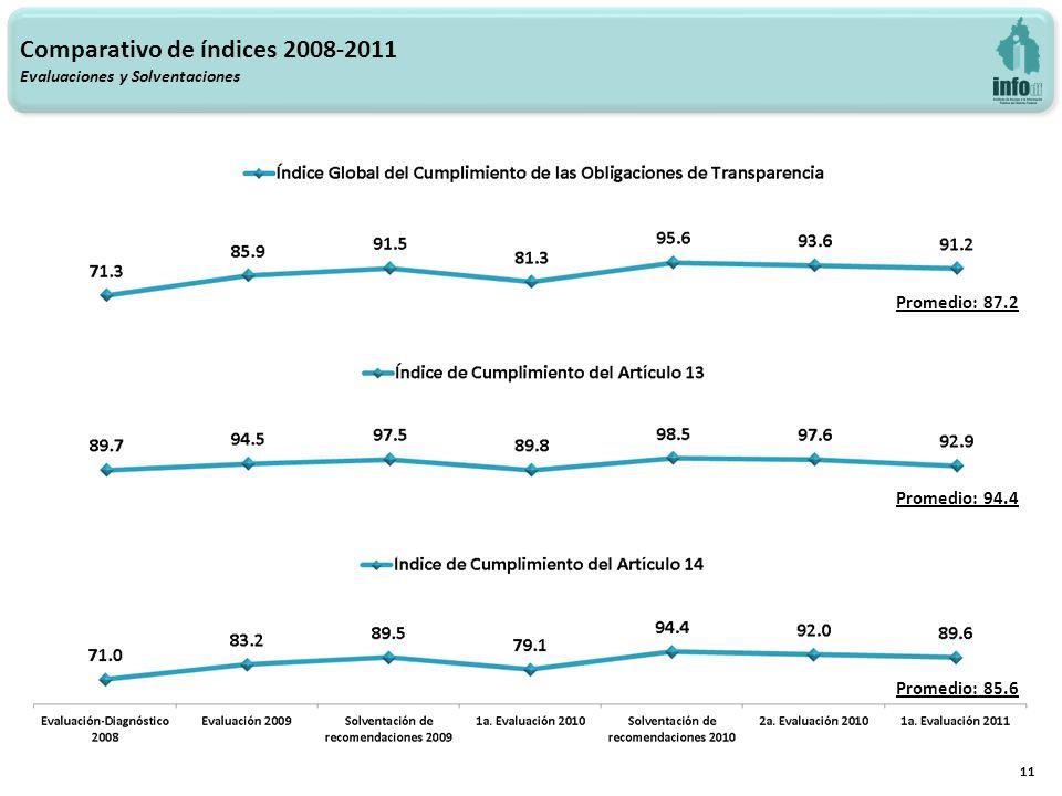 Comparativo de índices 2008-2011 Evaluaciones y Solventaciones 11 Promedio: 87.2 Promedio: 94.4 Promedio: 85.6