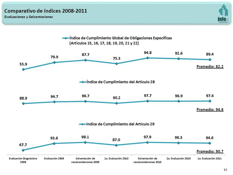 Comparativo de índices 2008-2011 Evaluaciones y Solventaciones 12 Promedio: 82.2 Promedio: 94.6 Promedio: 90.7