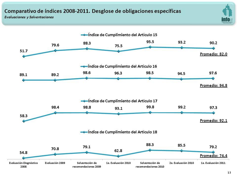 13 Promedio: 92.1 Promedio: 74.4 Promedio: 82.0 Promedio: 94.8 Comparativo de índices 2008-2011. Desglose de obligaciones específicas Evaluaciones y S