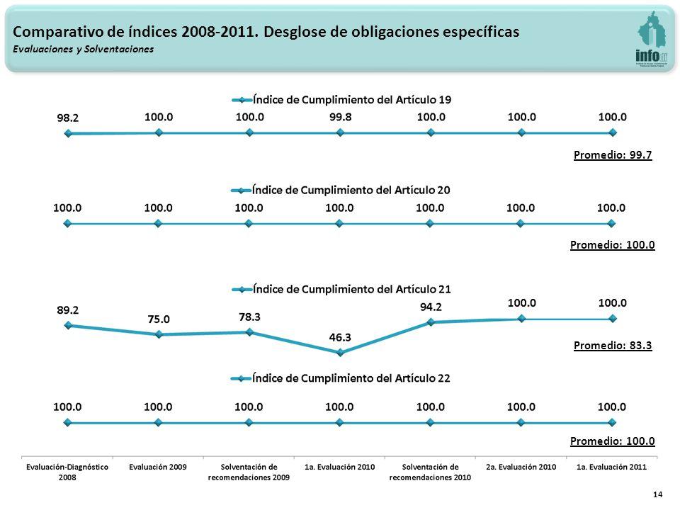 14 Promedio: 83.3 Promedio: 100.0 Promedio: 99.7 Promedio: 100.0 Comparativo de índices 2008-2011.