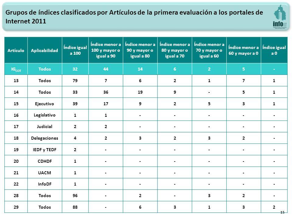 Grupos de índices clasificados por Artículos de la primera evaluación a los portales de Internet 2011 15 ArtículoAplicabilidad Índice igual a 100 Índi