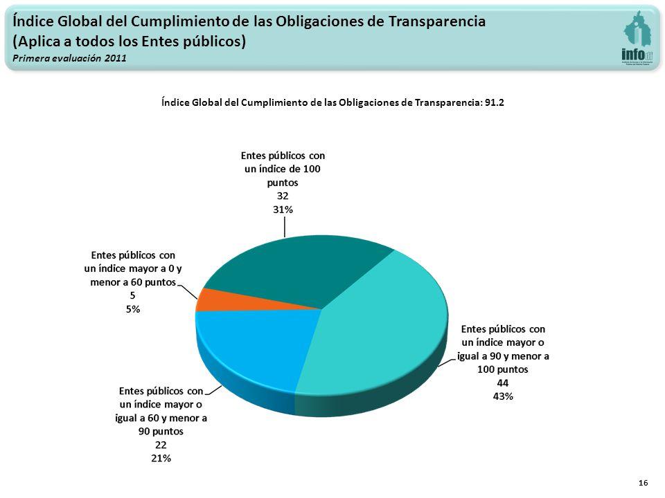 Índice Global del Cumplimiento de las Obligaciones de Transparencia (Aplica a todos los Entes públicos) Primera evaluación 2011 Índice Global del Cumplimiento de las Obligaciones de Transparencia: 91.2 16
