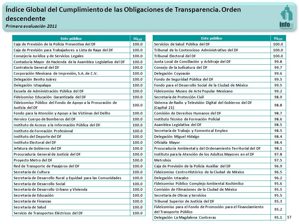 17 Índice Global del Cumplimiento de las Obligaciones de Transparencia. Orden descendente Primera evaluación 2011 Ente públicoIG COT Caja de Previsión
