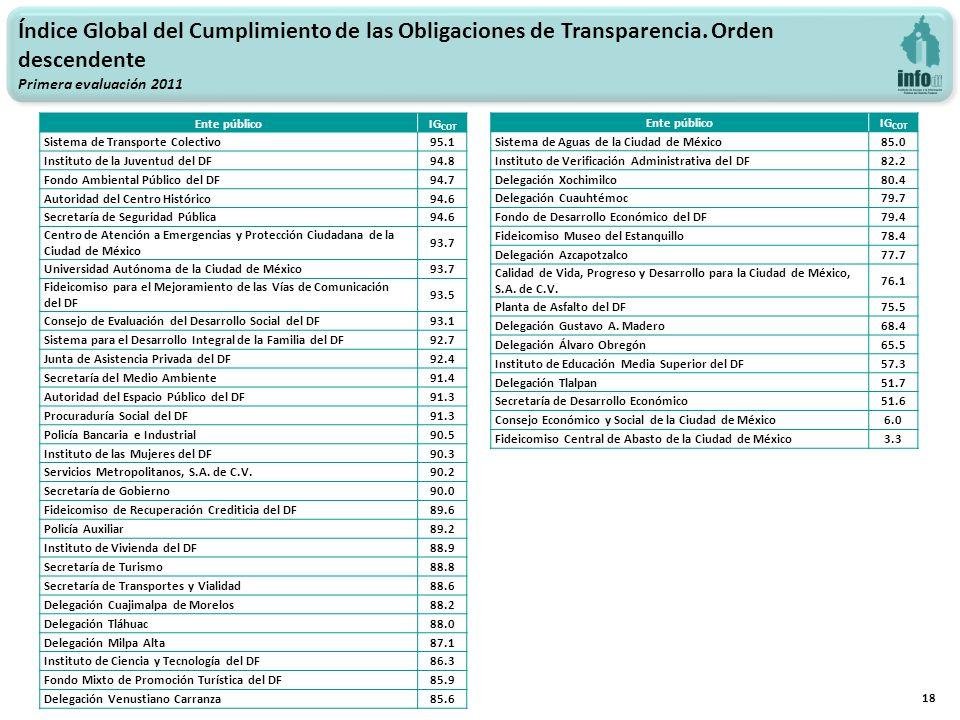 18 Índice Global del Cumplimiento de las Obligaciones de Transparencia. Orden descendente Primera evaluación 2011 Ente públicoIG COT Sistema de Transp