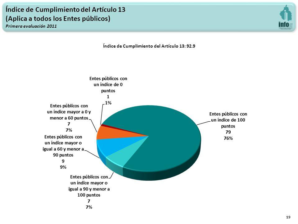 Índice de Cumplimiento del Artículo 13 (Aplica a todos los Entes públicos) Primera evaluación 2011 Índice de Cumplimiento del Artículo 13: 92.9 19