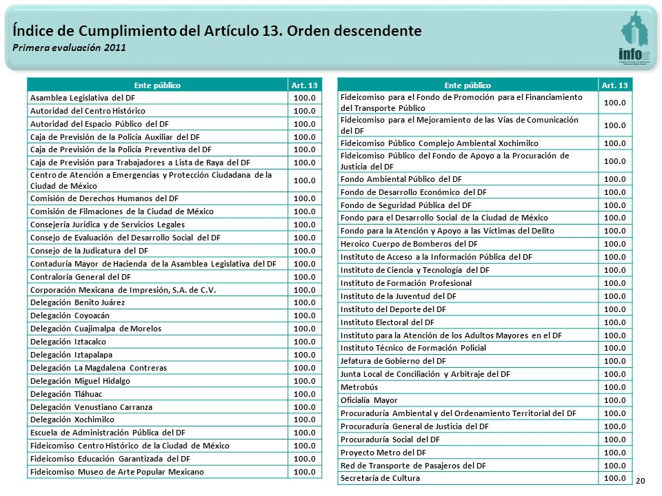 20 Índice de Cumplimiento del Artículo 13. Orden descendente Primera evaluación 2011 Ente públicoArt. 13 Asamblea Legislativa del DF100.0 Autoridad de