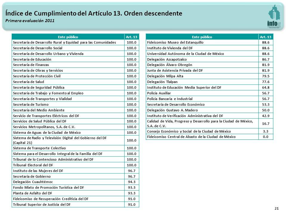 21 Índice de Cumplimiento del Artículo 13. Orden descendente Primera evaluación 2011 Ente públicoArt. 13 Secretaría de Desarrollo Rural y Equidad para