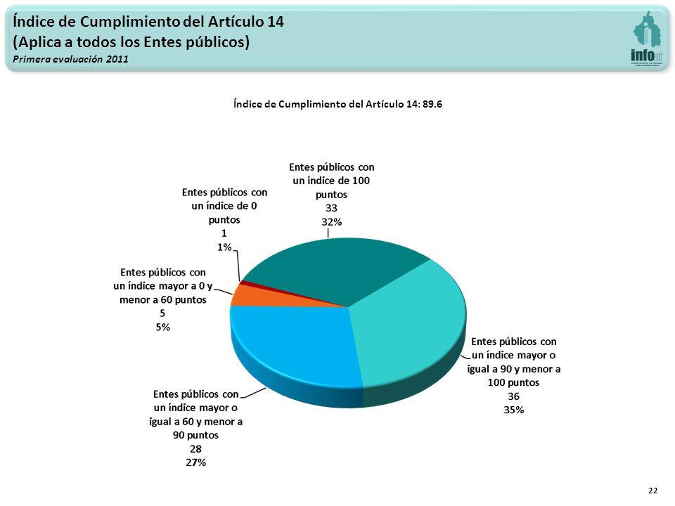 Índice de Cumplimiento del Artículo 14: 89.6 22 Índice de Cumplimiento del Artículo 14 (Aplica a todos los Entes públicos) Primera evaluación 2011