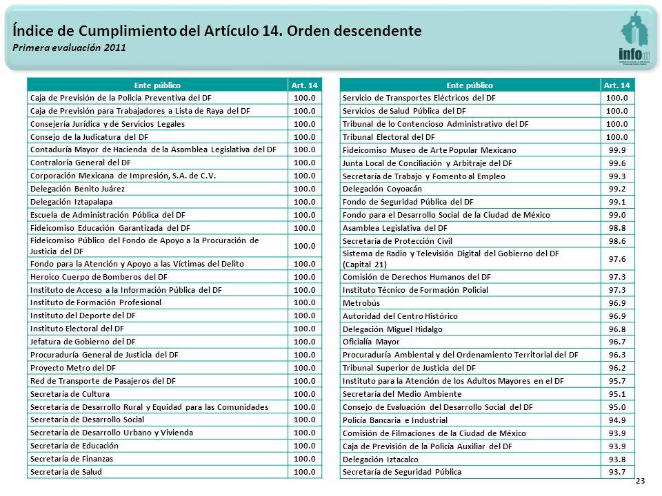23 Índice de Cumplimiento del Artículo 14. Orden descendente Primera evaluación 2011 Ente públicoArt. 14 Caja de Previsión de la Policía Preventiva de