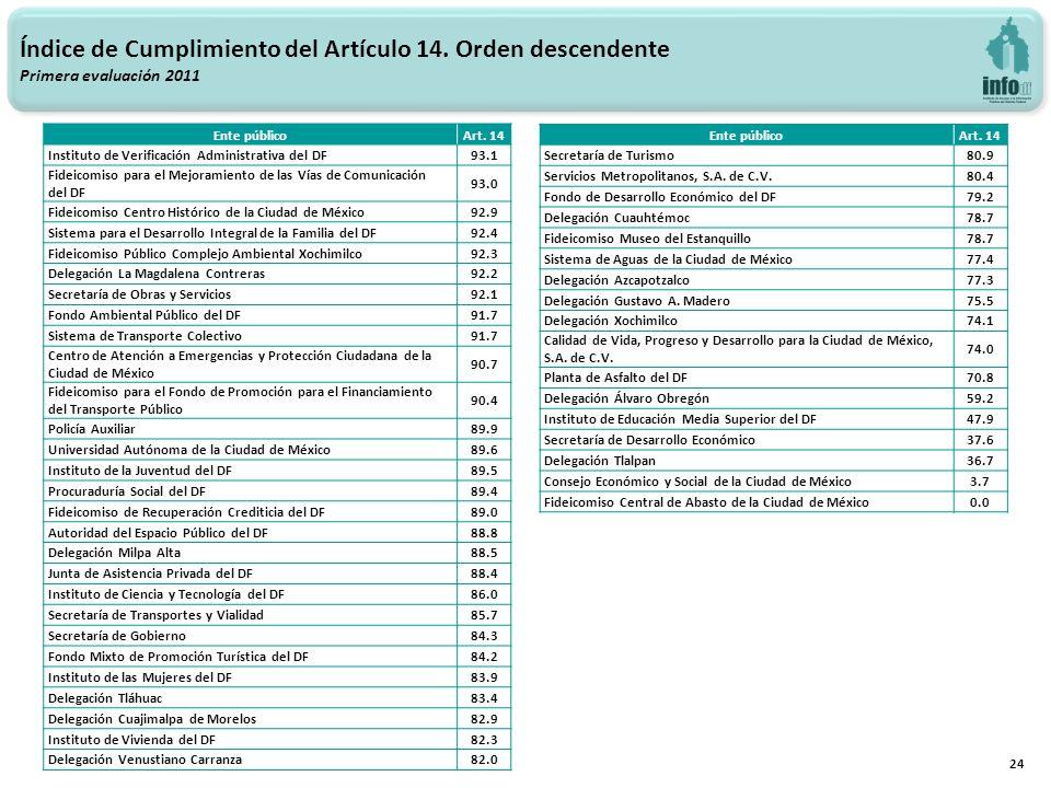 24 Índice de Cumplimiento del Artículo 14. Orden descendente Primera evaluación 2011 Ente públicoArt. 14 Instituto de Verificación Administrativa del