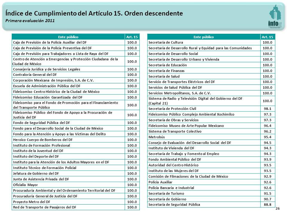 26 Índice de Cumplimiento del Artículo 15. Orden descendente Primera evaluación 2011 Ente públicoArt. 15 Caja de Previsión de la Policía Auxiliar del