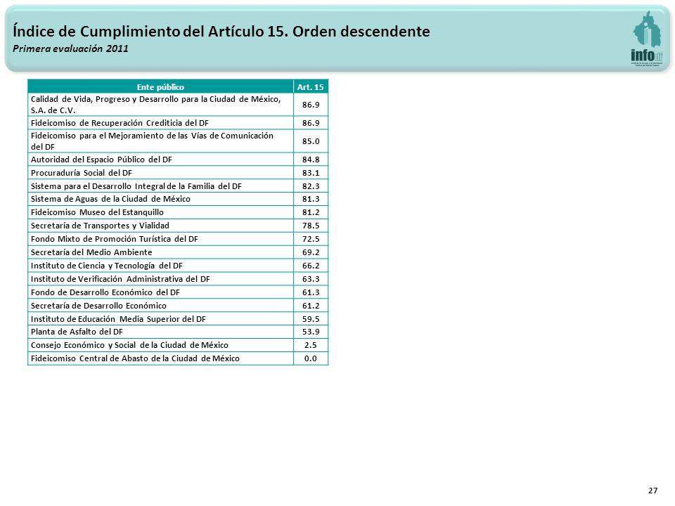 27 Índice de Cumplimiento del Artículo 15. Orden descendente Primera evaluación 2011 Ente públicoArt. 15 Calidad de Vida, Progreso y Desarrollo para l