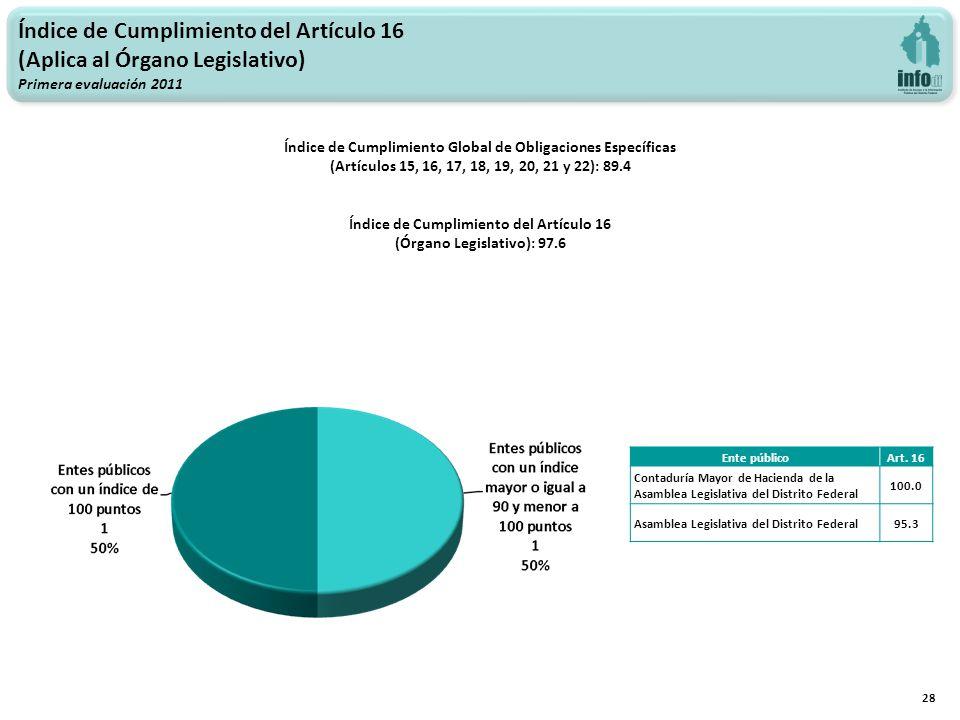 Índice de Cumplimiento del Artículo 16 (Aplica al Órgano Legislativo) Primera evaluación 2011 28 Índice de Cumplimiento Global de Obligaciones Específicas (Artículos 15, 16, 17, 18, 19, 20, 21 y 22): 89.4 Índice de Cumplimiento del Artículo 16 (Órgano Legislativo): 97.6 Ente públicoArt.