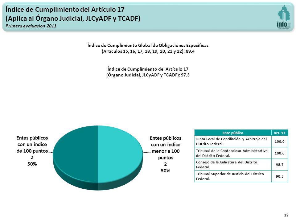 Índice de Cumplimiento del Artículo 17 (Aplica al Órgano Judicial, JLCyADF y TCADF) Primera evaluación 2011 29 Índice de Cumplimiento Global de Obligaciones Específicas (Artículos 15, 16, 17, 18, 19, 20, 21 y 22): 89.4 Índice de Cumplimiento del Artículo 17 (Órgano Judicial, JLCyADF y TCADF): 97.3 Ente públicoArt.