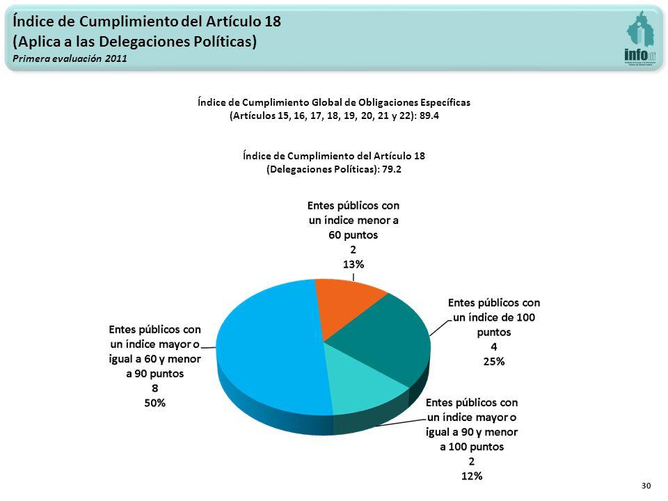 Índice de Cumplimiento del Artículo 18 (Aplica a las Delegaciones Políticas) Primera evaluación 2011 30 Índice de Cumplimiento Global de Obligaciones Específicas (Artículos 15, 16, 17, 18, 19, 20, 21 y 22): 89.4 Índice de Cumplimiento del Artículo 18 (Delegaciones Políticas): 79.2