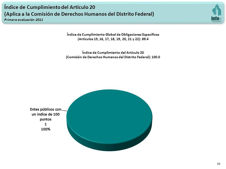 Índice de Cumplimiento del Artículo 20 (Aplica a la Comisión de Derechos Humanos del Distrito Federal) Primera evaluación 2011 Índice de Cumplimiento Global de Obligaciones Específicas (Artículos 15, 16, 17, 18, 19, 20, 21 y 22): 89.4 Índice de Cumplimiento del Artículo 20 (Comisión de Derechos Humanos del Distrito Federal): 100.0 33
