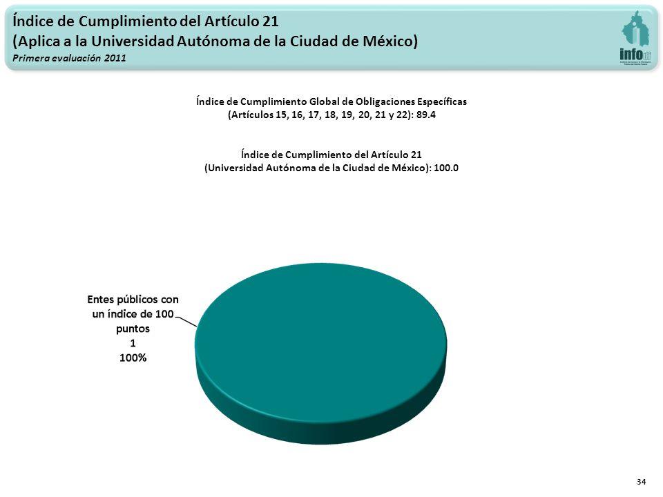 Índice de Cumplimiento del Artículo 21 (Aplica a la Universidad Autónoma de la Ciudad de México) Primera evaluación 2011 34 Índice de Cumplimiento Global de Obligaciones Específicas (Artículos 15, 16, 17, 18, 19, 20, 21 y 22): 89.4 Índice de Cumplimiento del Artículo 21 (Universidad Autónoma de la Ciudad de México): 100.0