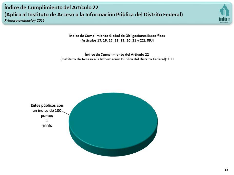 Índice de Cumplimiento del Artículo 22 (Aplica al Instituto de Acceso a la Información Pública del Distrito Federal) Primera evaluación 2011 35 Índice