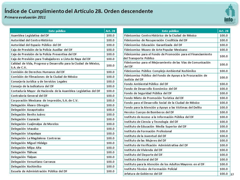37 Índice de Cumplimiento del Artículo 28. Orden descendente Primera evaluación 2011 Ente públicoArt. 28 Asamblea Legislativa del DF100.0 Autoridad de