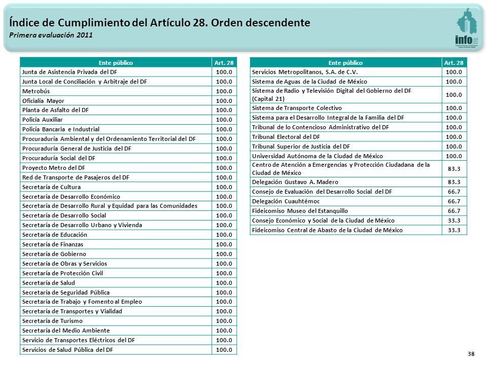 38 Índice de Cumplimiento del Artículo 28. Orden descendente Primera evaluación 2011 Ente públicoArt. 28 Junta de Asistencia Privada del DF100.0 Junta