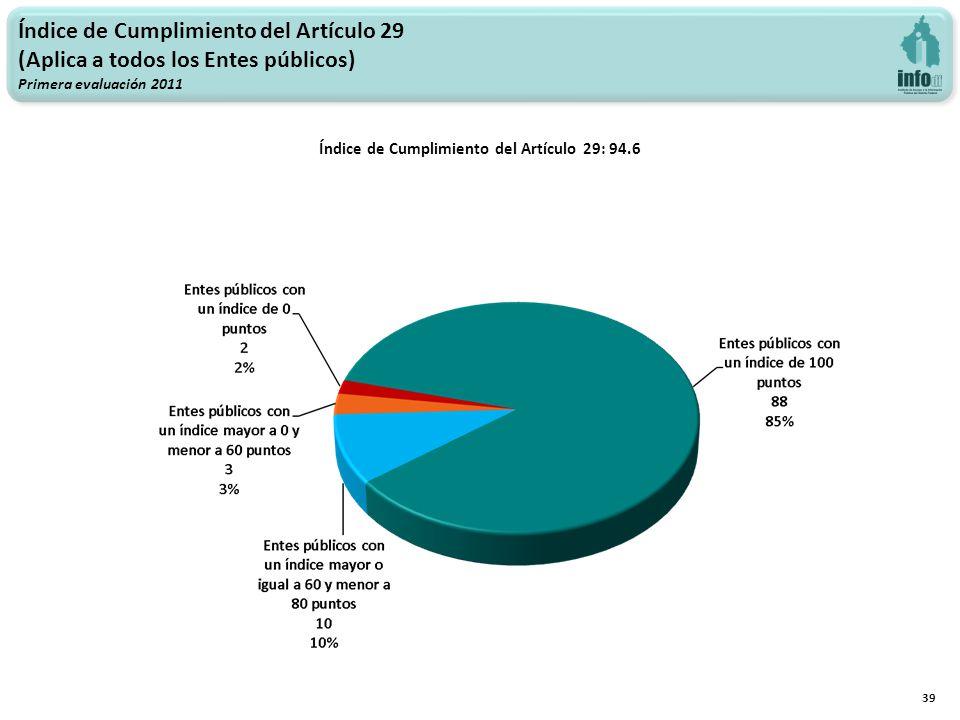 39 Índice de Cumplimiento del Artículo 29 (Aplica a todos los Entes públicos) Primera evaluación 2011 Índice de Cumplimiento del Artículo 29: 94.6