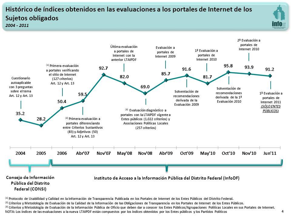 4 Histórico de índices obtenidos en las evaluaciones a los portales de Internet de los Sujetos obligados 2004 - 2011 Cuestionario autoaplicable con 3 preguntas sobre el tema Art.