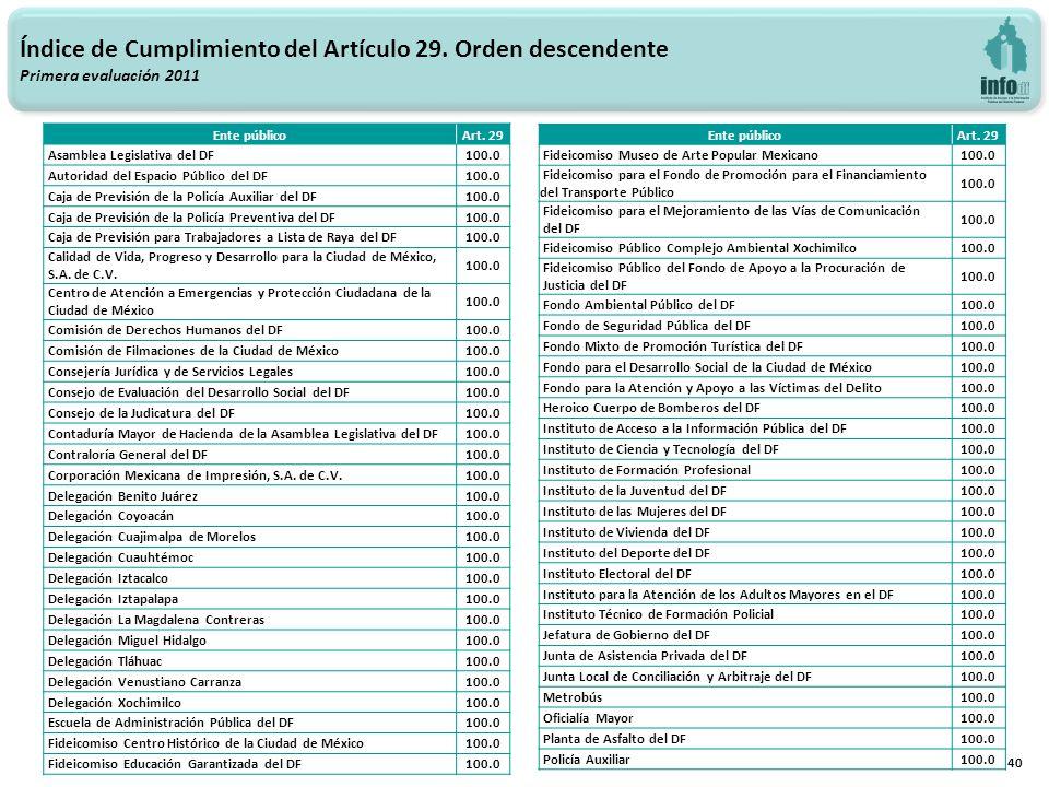 40 Índice de Cumplimiento del Artículo 29. Orden descendente Primera evaluación 2011 Ente públicoArt. 29 Asamblea Legislativa del DF100.0 Autoridad de