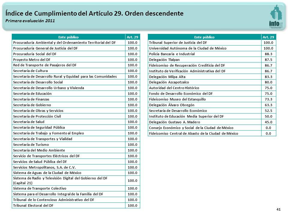 41 Índice de Cumplimiento del Artículo 29. Orden descendente Primera evaluación 2011 Ente públicoArt. 29 Procuraduría Ambiental y del Ordenamiento Ter