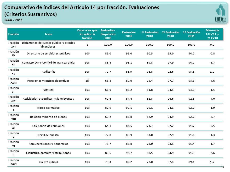 42 Comparativo de índices del Artículo 14 por fracción.