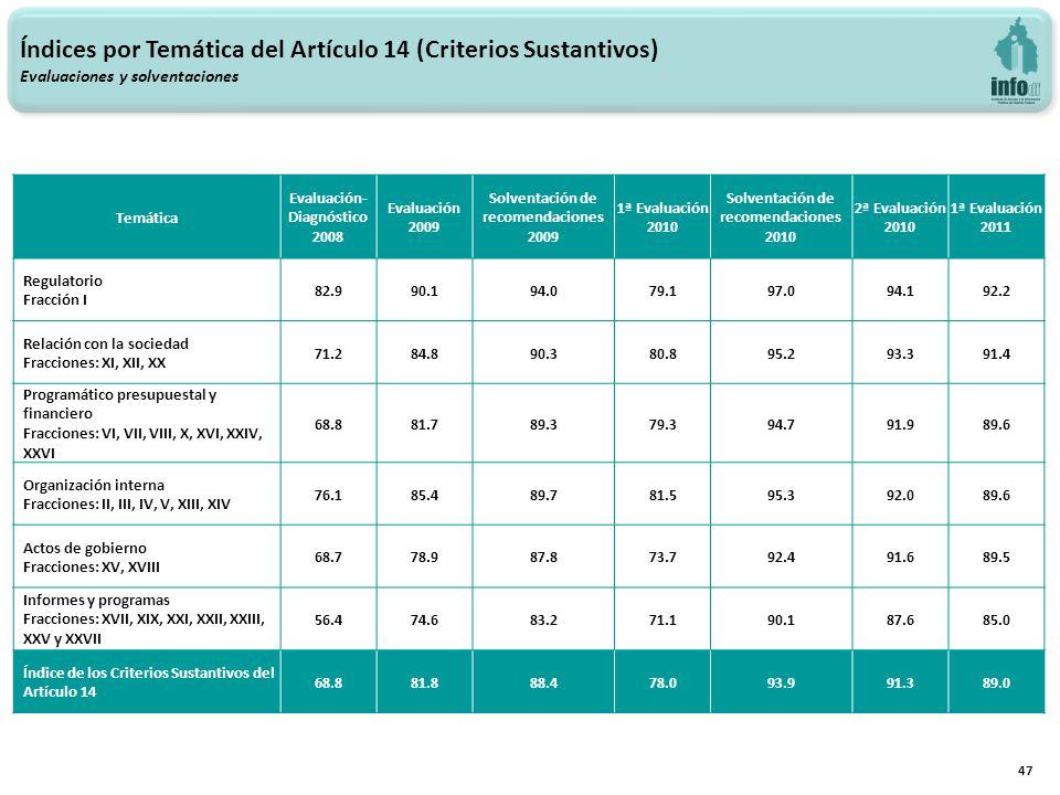 Temática Evaluación- Diagnóstico 2008 Evaluación 2009 Solventación de recomendaciones 2009 1ª Evaluación 2010 Solventación de recomendaciones 2010 2ª