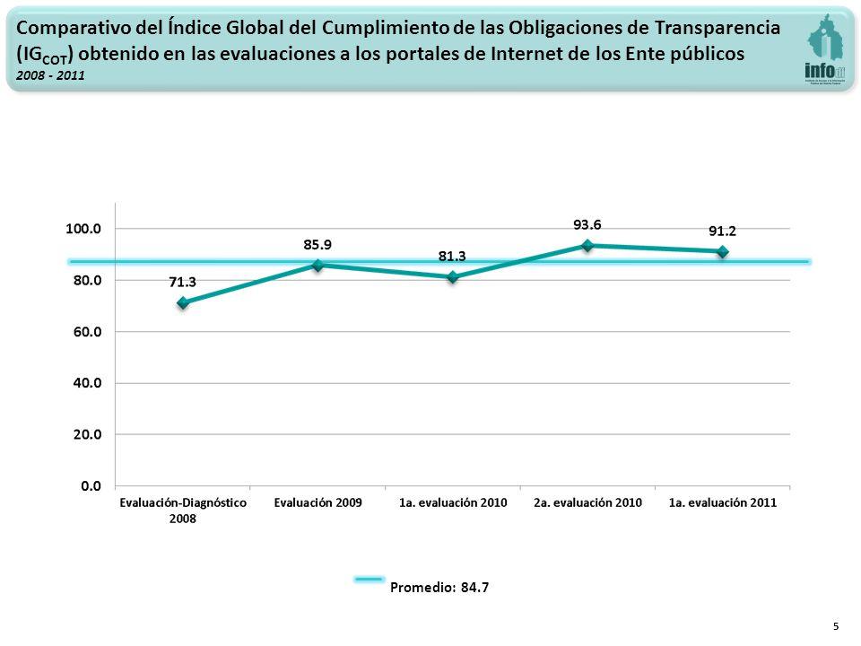 Comparativo del Índice Global del Cumplimiento de las Obligaciones de Transparencia (IG COT ) obtenido en las evaluaciones a los portales de Internet de los Ente públicos 2008 - 2011 5 Promedio: 84.7