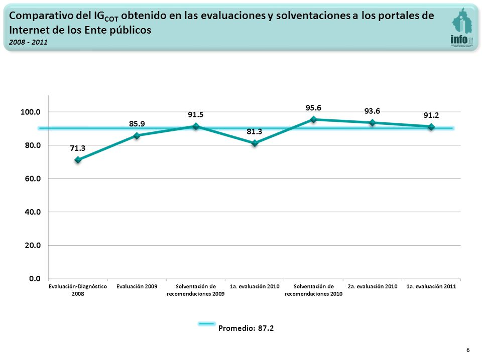 6 Promedio: 87.2 Comparativo del IG COT obtenido en las evaluaciones y solventaciones a los portales de Internet de los Ente públicos 2008 - 2011