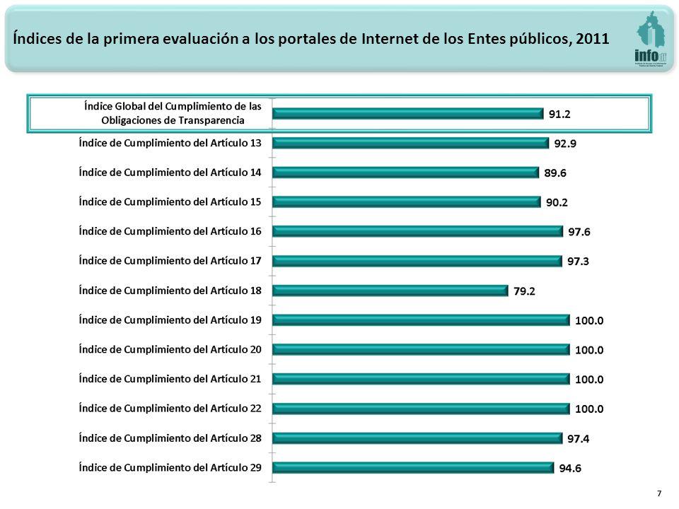 Índices de la primera evaluación a los portales de Internet de los Entes públicos, 2011 7