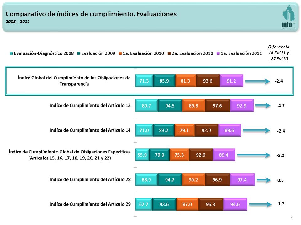 -4.7 -2.4 -3.2 0.5 -1.7 Comparativo de índices de cumplimiento. Evaluaciones 2008 - 2011 9 Diferencia 1ª Ev11 y 2ª Ev10 -2.4