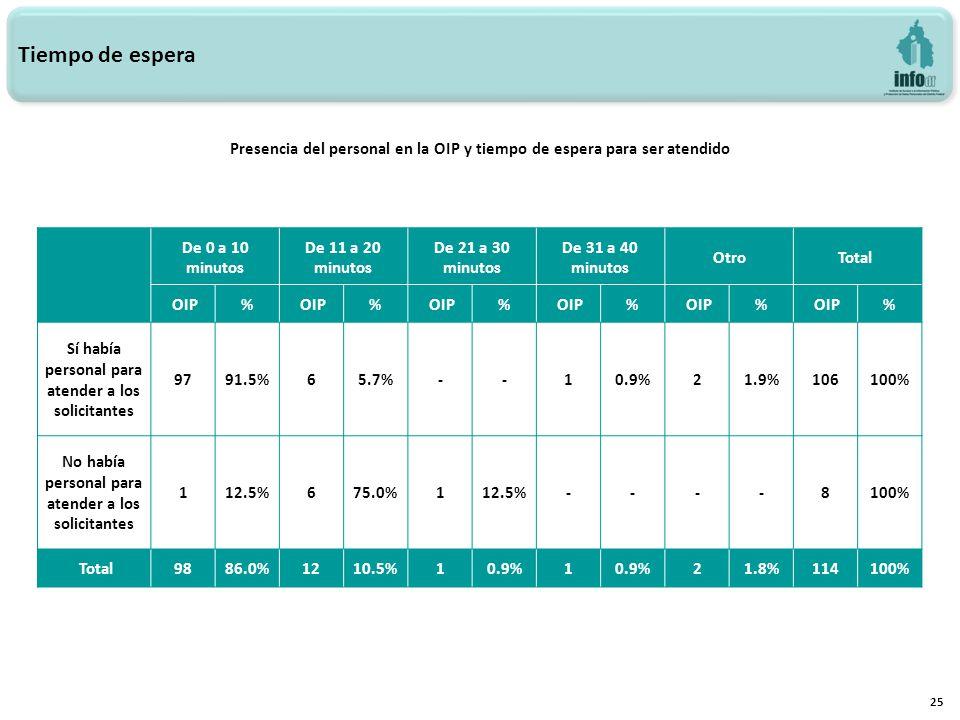 25 Tiempo de espera Presencia del personal en la OIP y tiempo de espera para ser atendido De 0 a 10 minutos De 11 a 20 minutos De 21 a 30 minutos De 31 a 40 minutos OtroTotal OIP% % % % % % Sí había personal para atender a los solicitantes 9791.5%65.7%--10.9%21.9%106100% No había personal para atender a los solicitantes 112.5%675.0%112.5%----8100% Total9886.0%1210.5%10.9%1 21.8%114100%