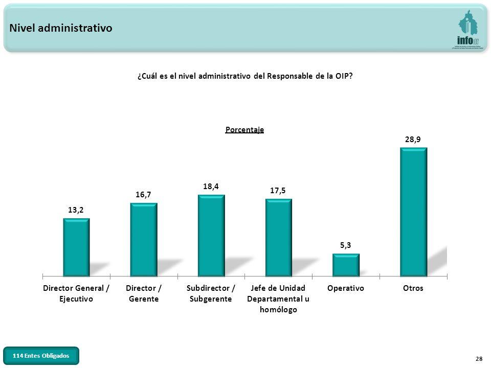 28 ¿Cuál es el nivel administrativo del Responsable de la OIP? Nivel administrativo 114 Entes Obligados