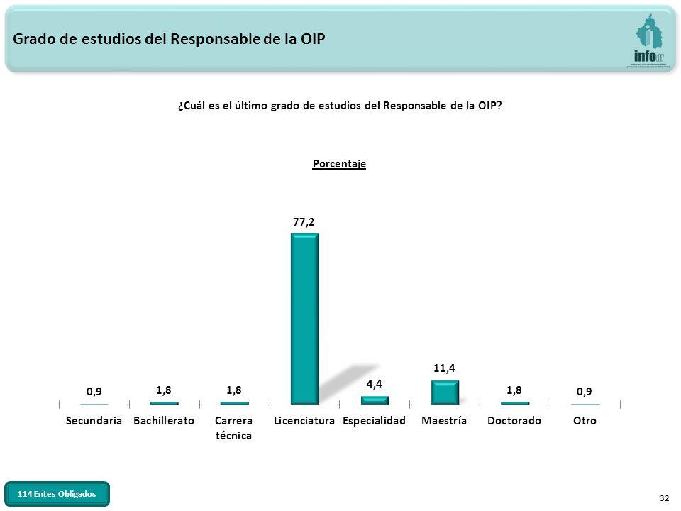 32 Grado de estudios del Responsable de la OIP ¿Cuál es el último grado de estudios del Responsable de la OIP? 114 Entes Obligados