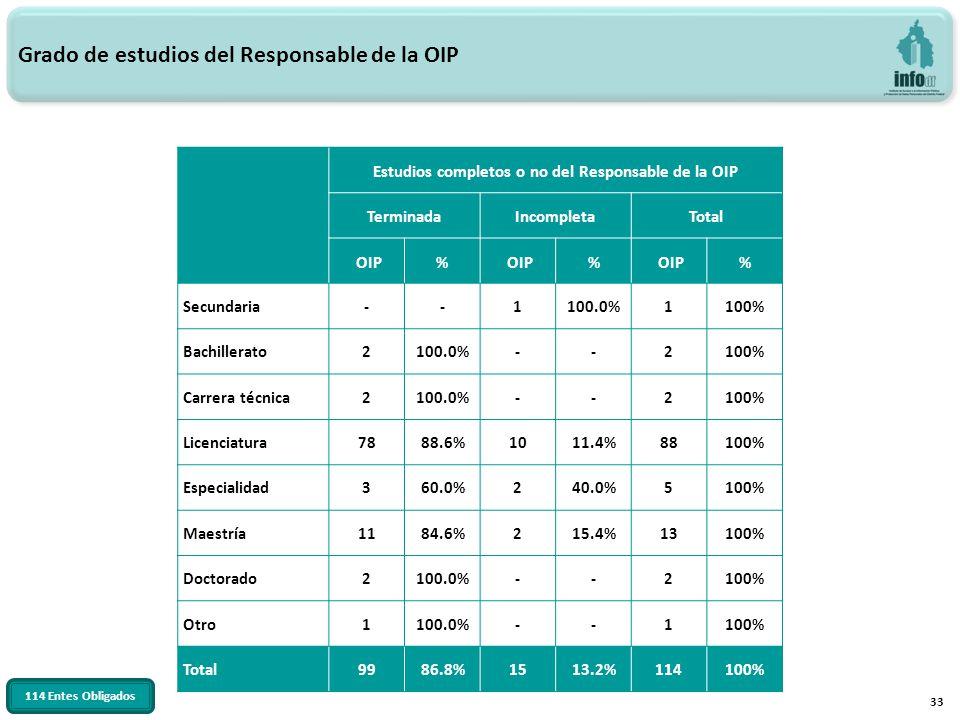 33 Grado de estudios del Responsable de la OIP Estudios completos o no del Responsable de la OIP TerminadaIncompletaTotal OIP% % % Secundaria--1100.0%1100% Bachillerato2100.0%--2100% Carrera técnica2100.0%--2100% Licenciatura7888.6%1011.4%88100% Especialidad360.0%240.0%5100% Maestría1184.6%215.4%13100% Doctorado2100.0%--2100% Otro1100.0%--1100% Total9986.8%1513.2%114100% 114 Entes Obligados