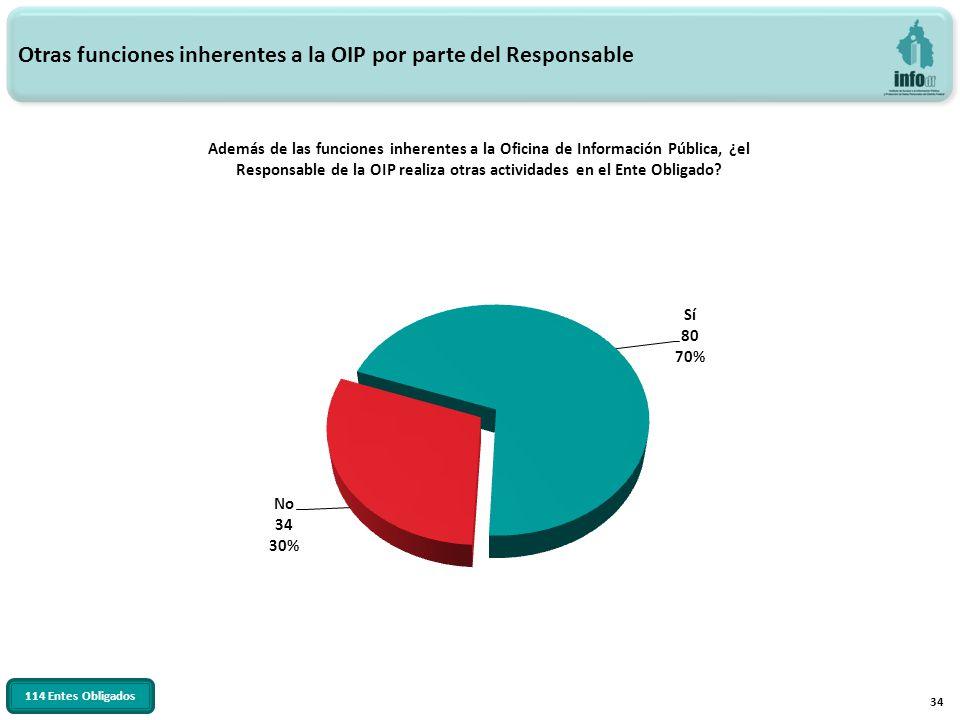 34 Otras funciones inherentes a la OIP por parte del Responsable Además de las funciones inherentes a la Oficina de Información Pública, ¿el Responsab
